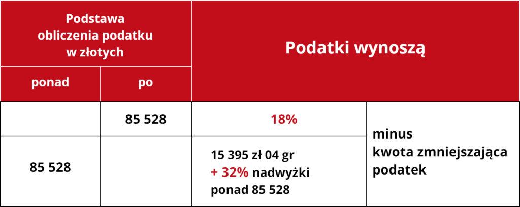 o to jest PIT – podatek dochodowy od osób fizycznych - skala podatkowa